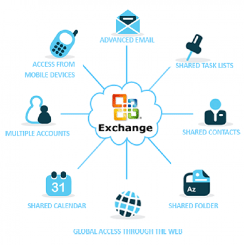 Software Microsoft Exchange